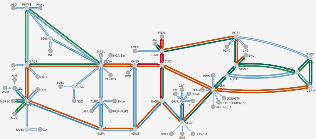 Open source network diagram