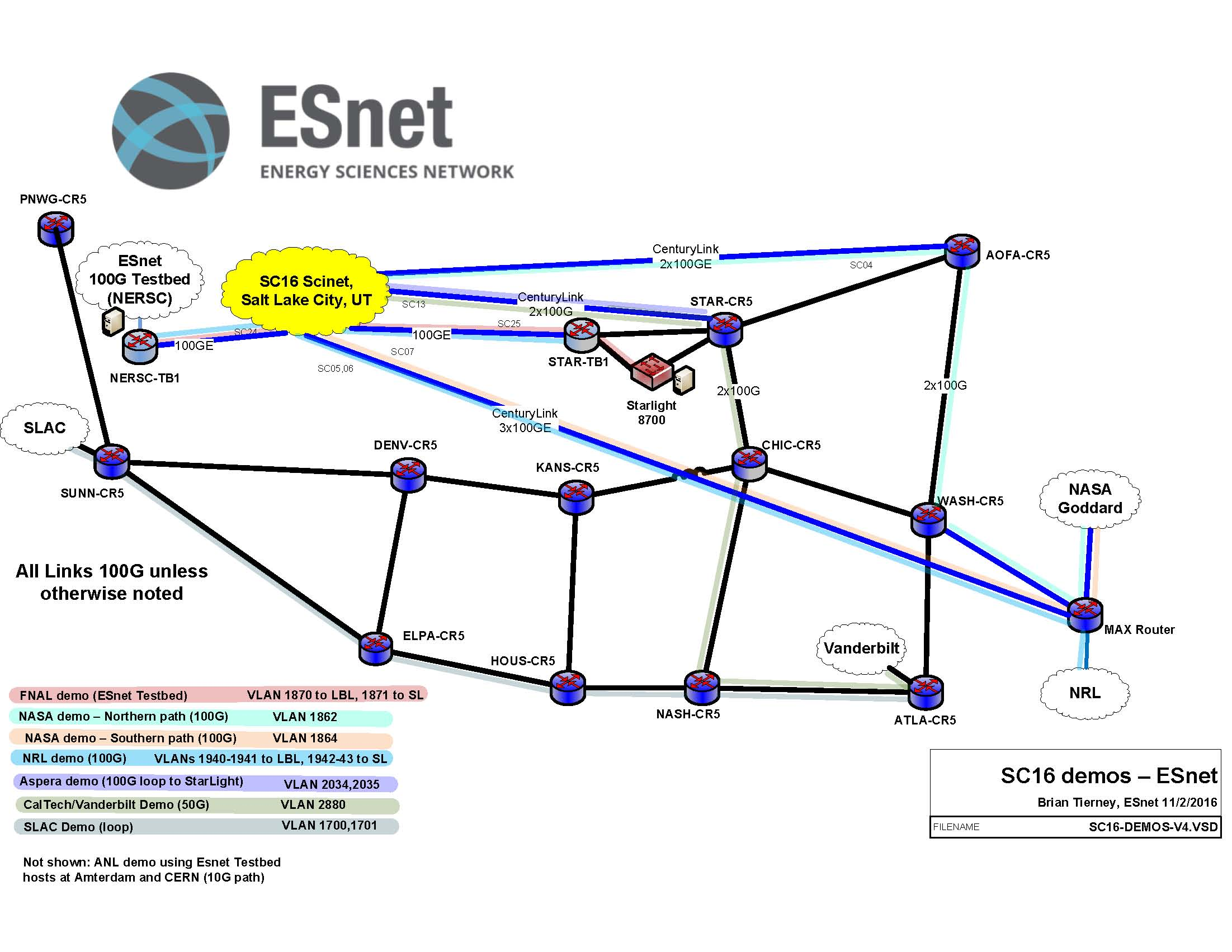 Esnets expertise underpins sc16 conference events this diagram illustrates the various demos esnet will support at sc16 ccuart Choice Image